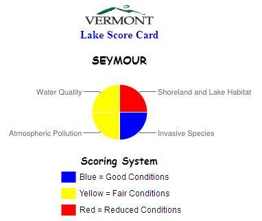Seymour Lake Score Card