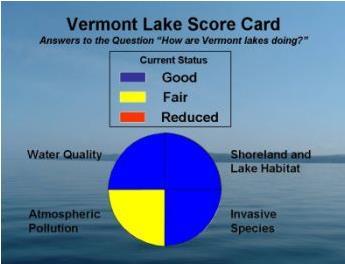 Vermont Lake Score Card